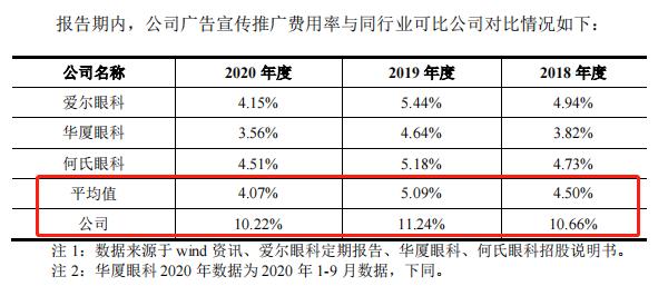 来源:招股书(2021年5月30日披露)