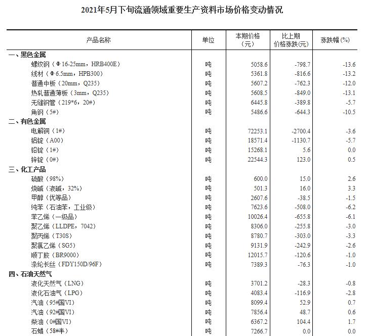 5月下旬16种产品价格上涨 生猪价格环比下降3.8%