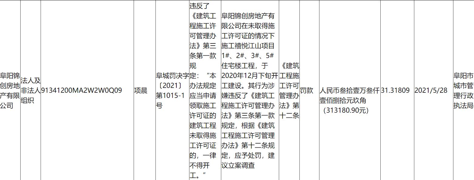 地产项目频遭维权 安徽新华控股集团旗下一楼盘再被查