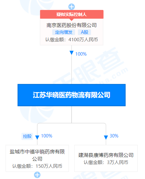 江苏华晓医药物流有限公司股权穿透图(来源:天眼查)