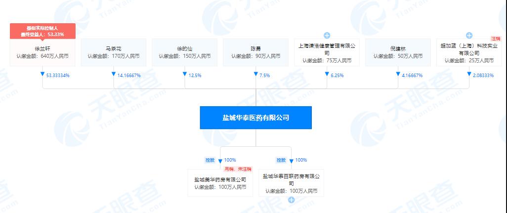 盐城华泰医药有限公司股权穿透图(来源:天眼查)