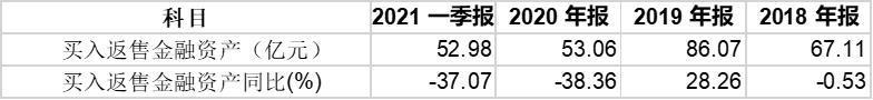 """华西证券投行业务频收监管函 信用减值损失存""""蹊跷"""""""