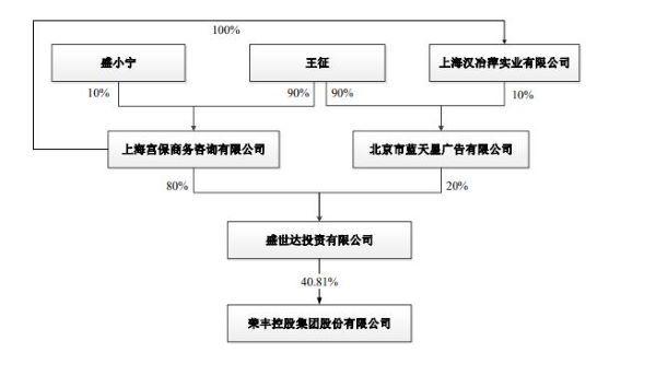 荣丰控股股权穿透图
