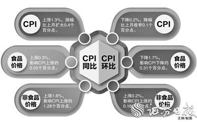 """5月份CPI同比上涨1.3% 保供稳价预案为养殖户吃下""""定心丸"""""""