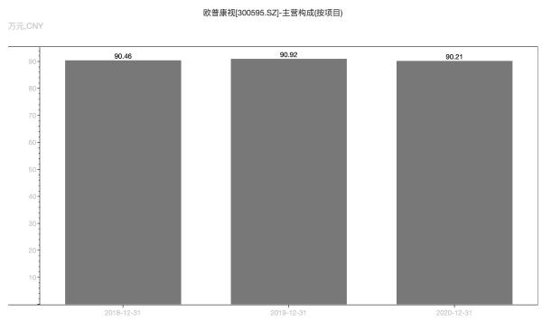 2018年—2020年,欧普康视角膜塑形镜毛利率。来源:Wind