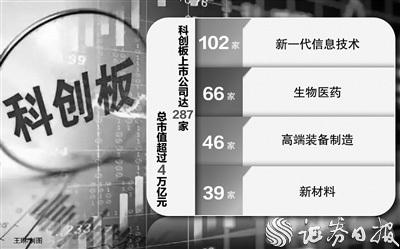 """科创板开板将满两周年:集结""""硬科技"""" 深耕""""试验田"""""""
