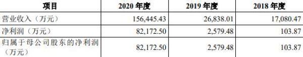诺唯赞披露招股说明书:曾获5.5亿C轮融资 主营业务毛利率超9成