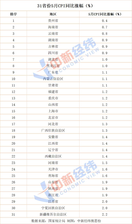 31省份5月CPI揭晓:16地低于全国 贵州涨最少