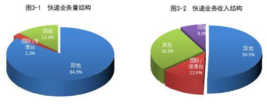 前5月全国快递业务量累计完成396.5亿件 同比增50.1%
