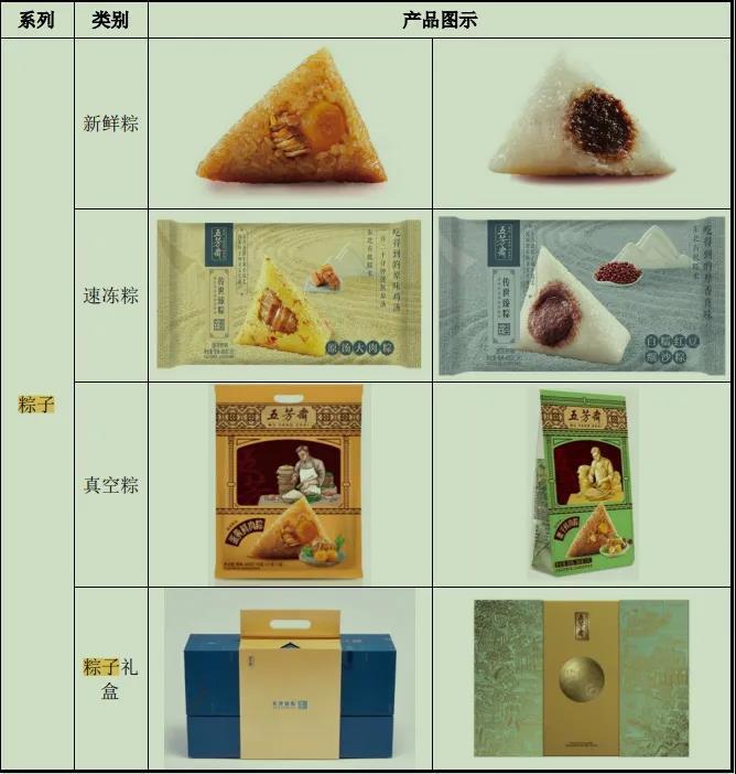 除了五芳斋 还有这些A股公司也卖粽子