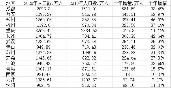 15个新一线城市人口变化(数据来源:第一财经根据各地发布数据梳理)