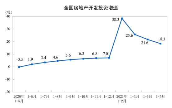 统计局:今年前5月全国房地产开发投资54318亿元 同比增长18.3%