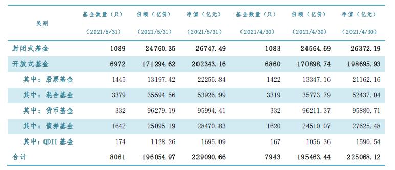 截至今年5月末公募基金管理规模22.91万亿元 再创新高