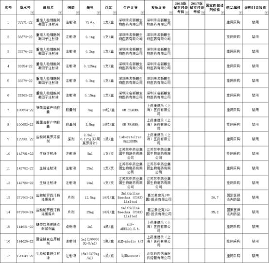 安徽省医药集采中心发布公告:部分药品目录禁用 涉及8家企业17批次药品