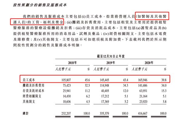 """营销三年投入约19亿元 雍禾医疗或成中国""""植发第一股""""!"""