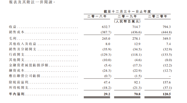 """民营眼科迎来""""上市潮"""" 朝聚眼科去年收入破亿欲赴港IPO"""
