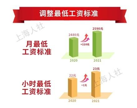 8地上调最低工资标准!上海增至2590元领先全国