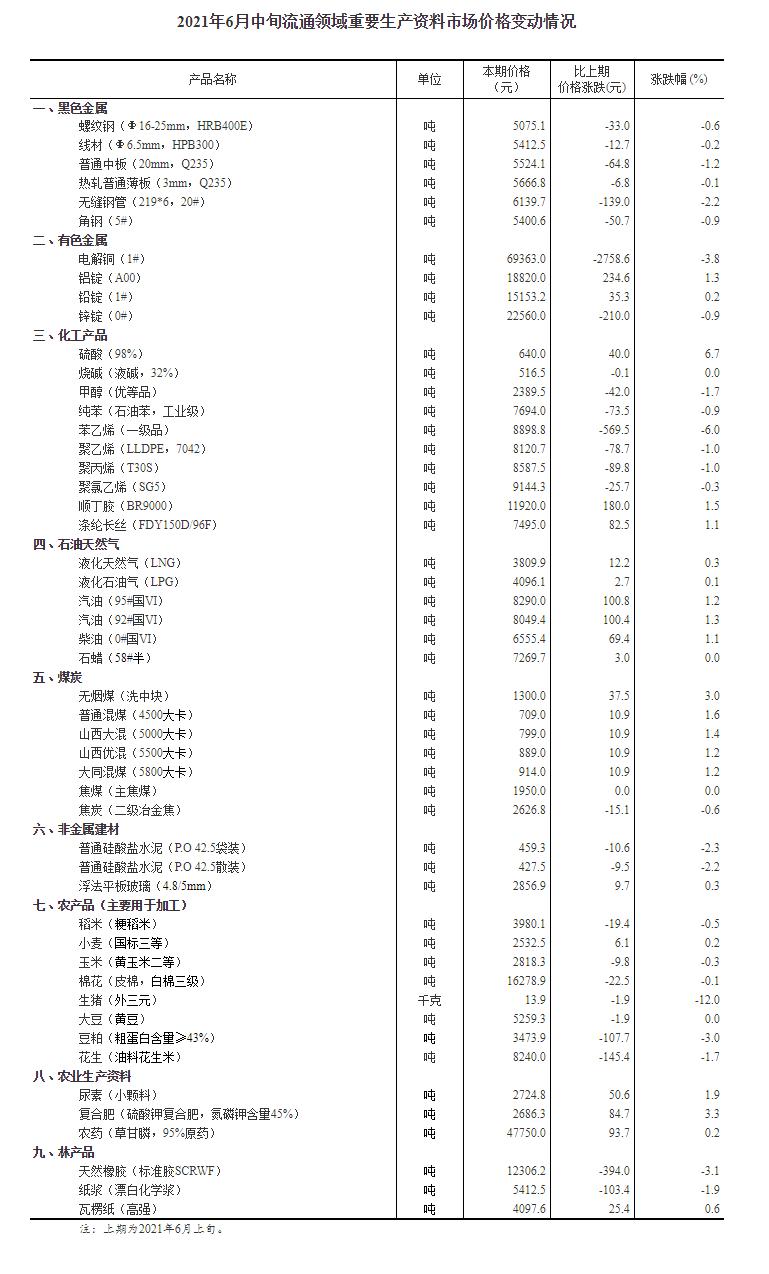 国家统计局:今年6月中旬生猪(外三元)价格环比降12%