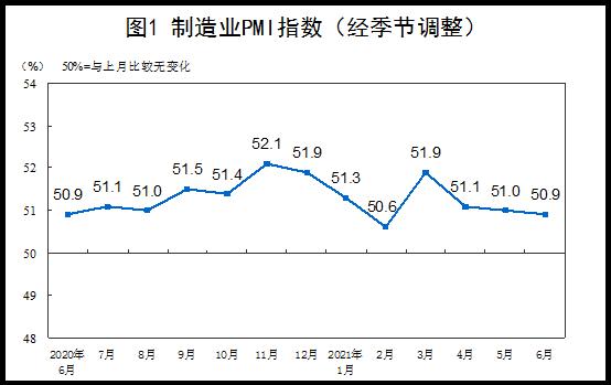 统计局:今年6月中国制造业PMI为50.9% 制造业延续稳定扩张态势