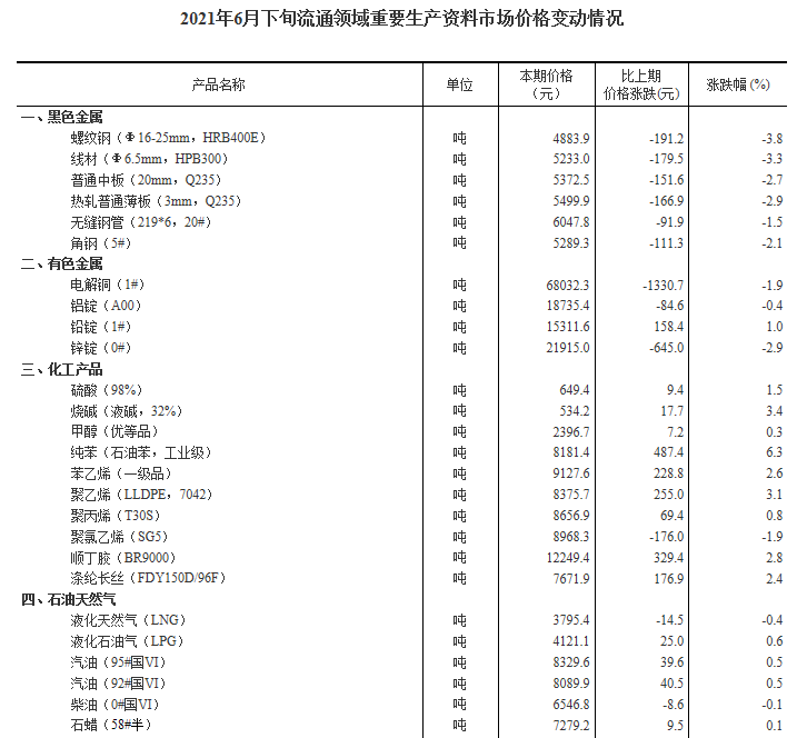 国家统计局:6月下旬29种产品价格上涨 生猪价格环比持平