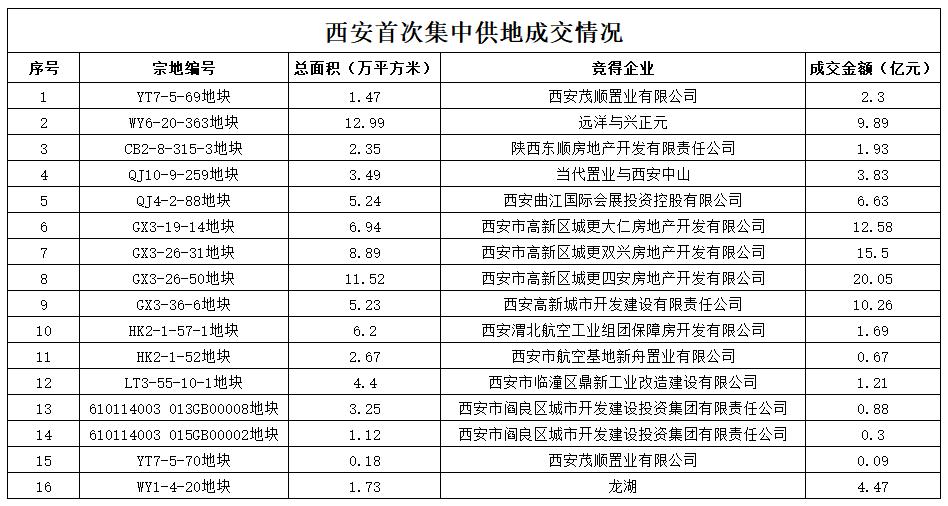 西安首次集中供地收官:16宗宅地揽金超92亿元 龙湖远洋茂顺置业均有斩获