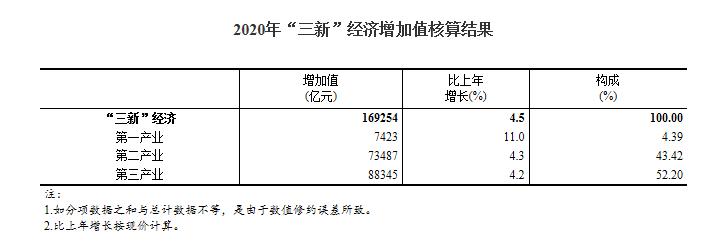 """赞!去年我国""""三新""""经济增加值相当于GDP比重17.08%"""