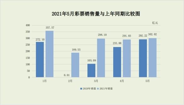 财政部:5月全国共销售彩票302.02亿元 同比增长3.4%