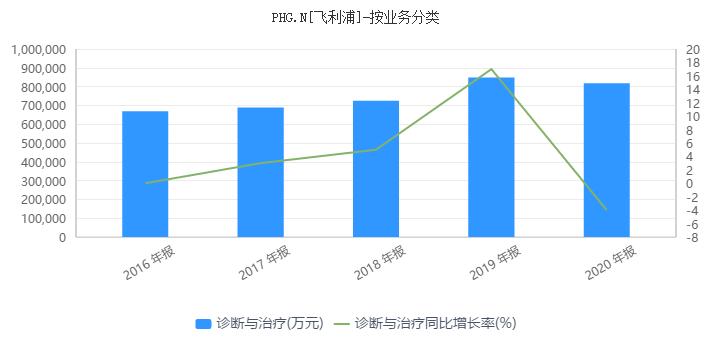 飞利浦频陷召回风波 中国地区2020年营收同比下滑10%