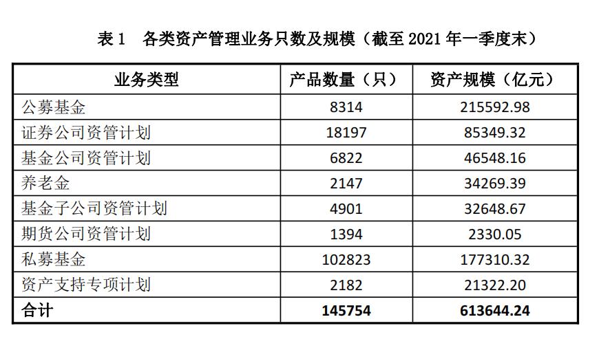 基金业协会:截至今年一季度末 我国资产管理业务总规模约61.36万亿元