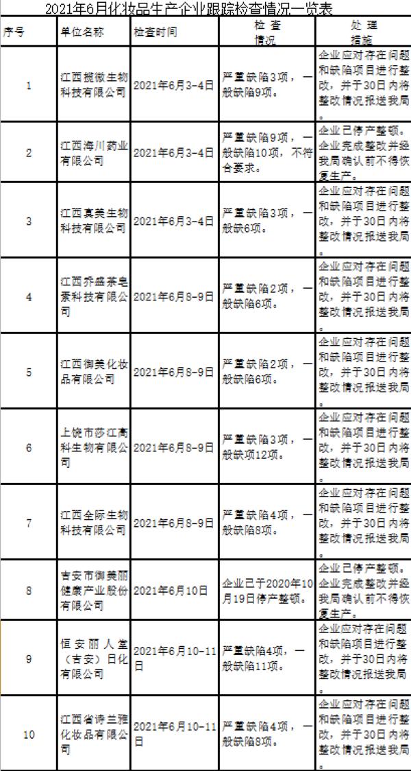 江西省10家化妆品生产企业存缺陷项目 其中吉安御美丽已停产整顿