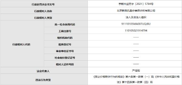 公告!北京新面孔医疗美容诊所两款产品大众点评平台价格高于店内价格 被罚26万元