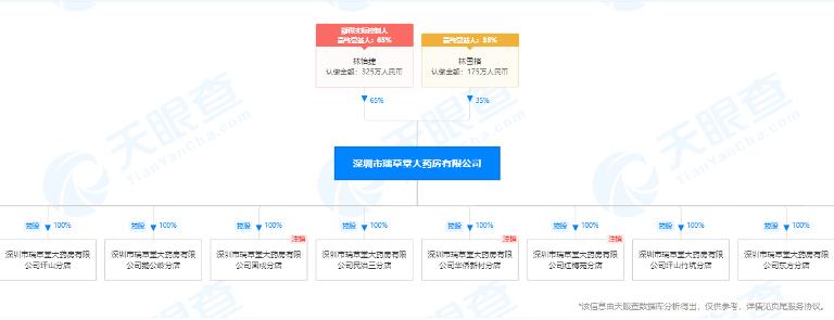 """深圳市瑞草堂大药房龙田二分店违反""""明码标价""""规定被罚500元"""