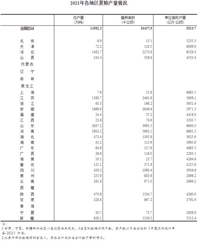 国家统计局:今年我国夏粮喜获丰收 产量增加近300万吨
