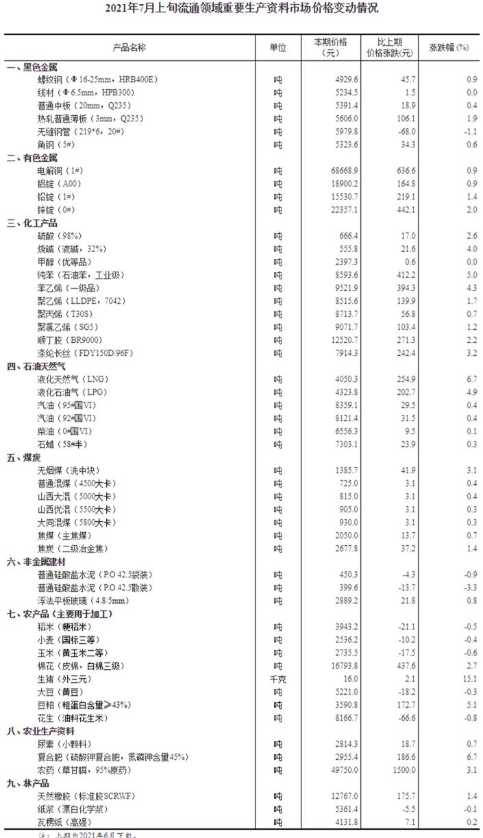 国家统计局:2021年7月上旬生猪(外三元)价格上涨15.1%