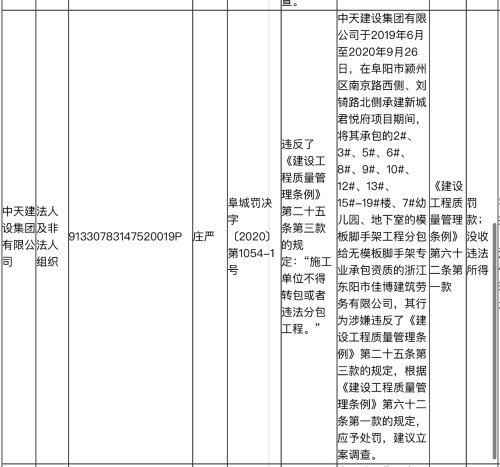 中天建设阜阳项目违规分包被查 被处以罚款和没收违法所得近10万元