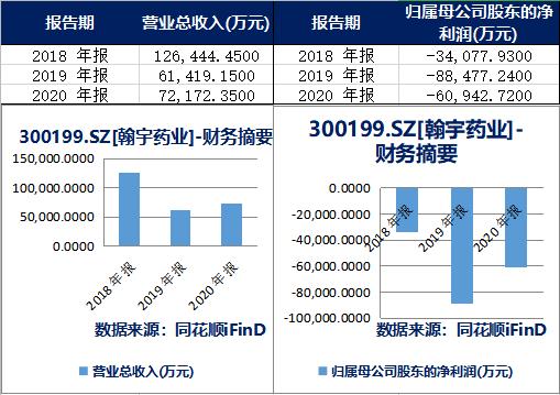 深圳翰宇药业频繁质押背后:2020年终止19个在研项目或缓解流动性