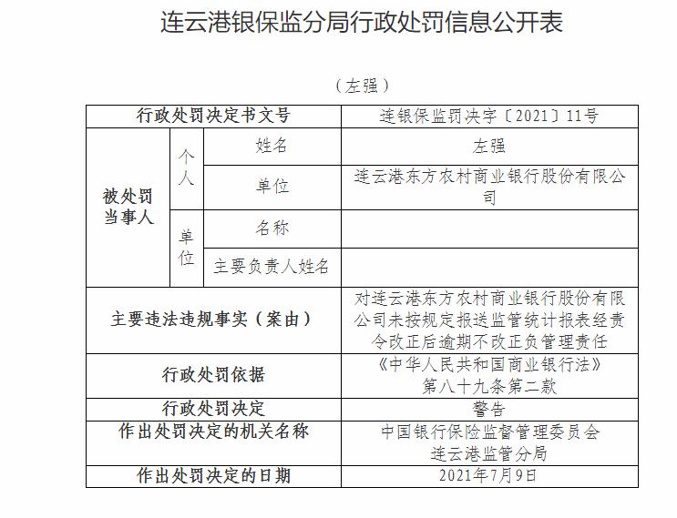 注意!连云港东方农商银行因违规问题整改不到位等被罚70万元