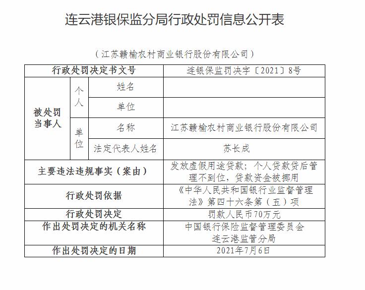 江苏赣榆农商银行及其两家下属分支机构因违规被罚140万