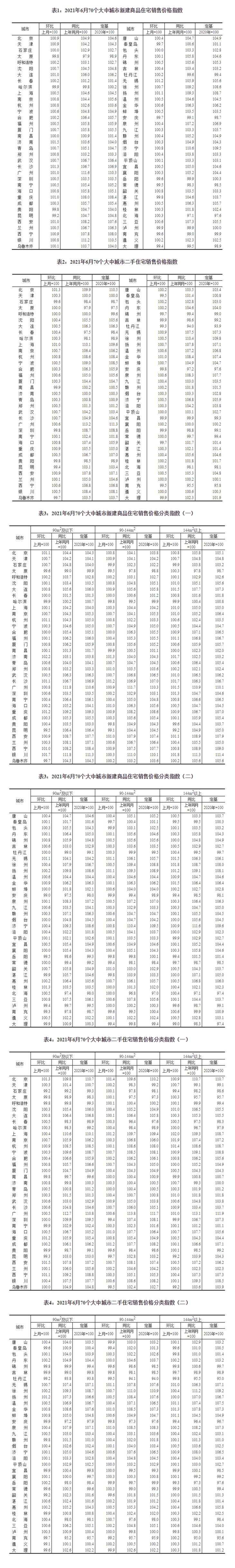 国家统计局:2021年6月份商品住宅销售价格涨幅稳中有落