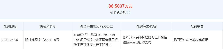 无证擅自施工 安徽新华控股旗下中安恒鑫地产被罚86万余元