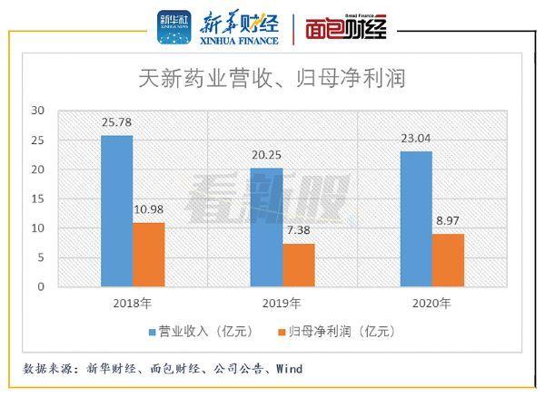 图2:2018年至2020年天新药业营收、归母净利润