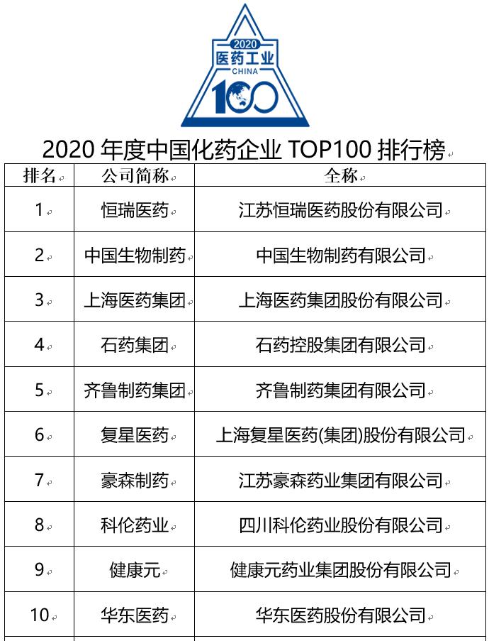 综合实力再受认可!恒瑞医药蝉联中国化药百强榜首