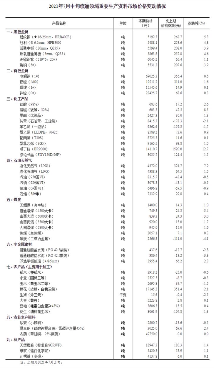 今年7月中旬重要生产资料价格:液化天然气价格上涨7.9%