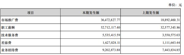 """艾德生物营收、净利""""双增""""背后:销售费用""""水涨船高"""" 同比上涨近6成"""