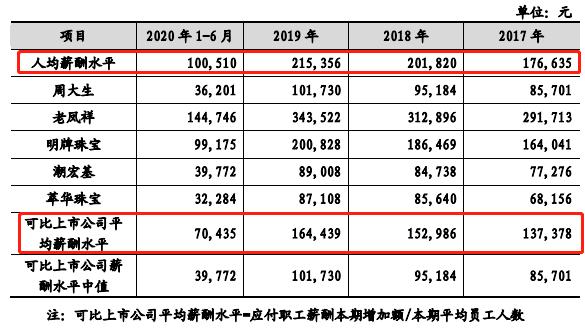 """""""中国黄金第一家""""菜百股份过会 毛利率低于行业均值"""