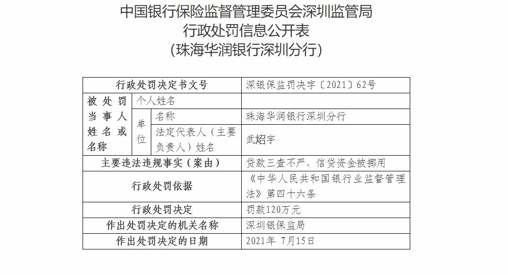 珠海华润银行深圳分行因贷款三查不严等被罚120万元