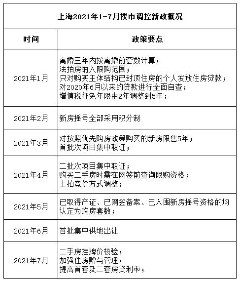 上海楼市调控持续加码:住房端与土地端同时发力 旨在稳定市场