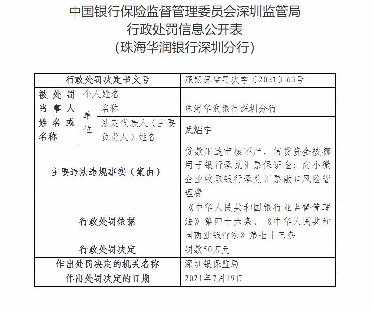 珠海华润银行深圳分行因贷款用途审核不严等被罚50万元