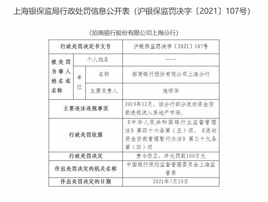 招商银行上海分行因部分流动资金贷款违规流入房地产市场被罚一百元