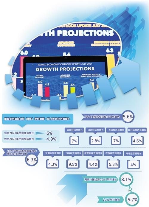 IMF最新预测2021年全球经济增长6% 世界经济复苏分化加剧